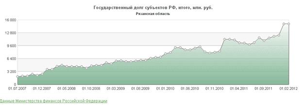 Долг Рязанской области растет. Что дальше банкротство?
